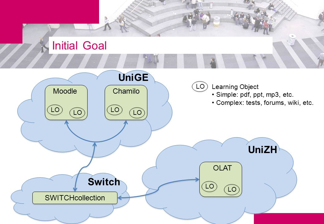 Initial Goal Moodle LO Chamilo LO OLAT LO SWITCHcollection UniGE UniZH Switch LO Learning Object Simple: pdf, ppt, mp3, etc.