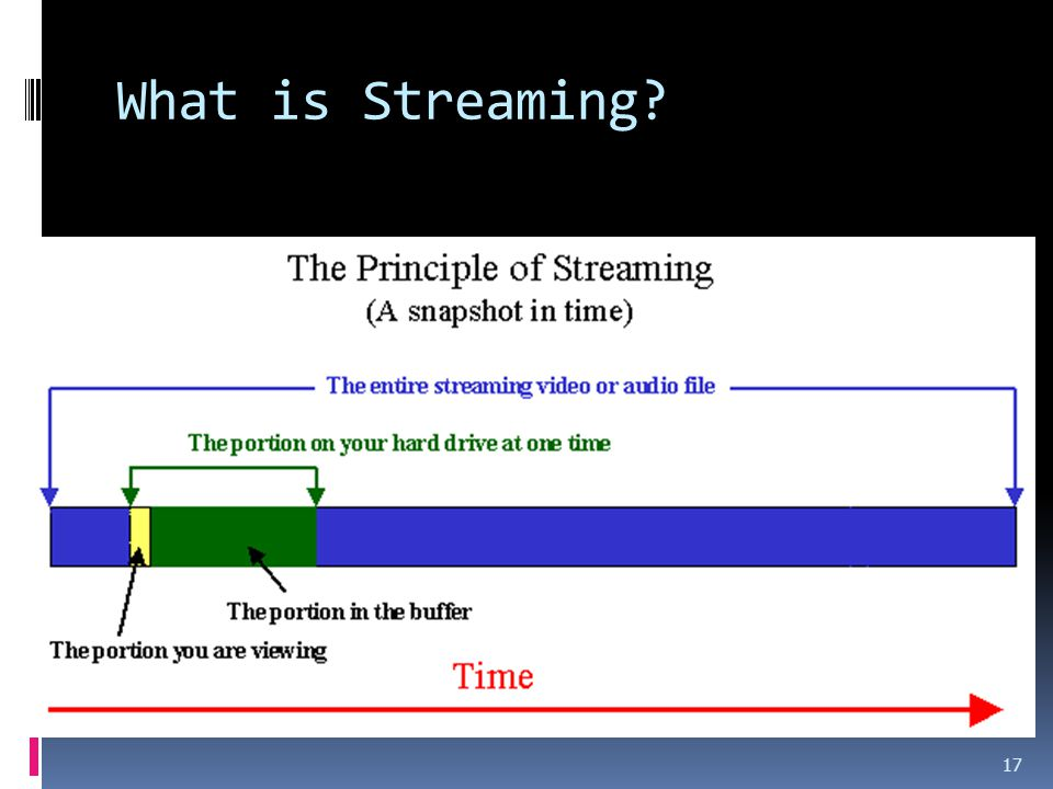 What is Streaming? 17