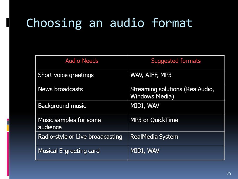 Choosing an audio format 25 Audio Needs Suggested formats Short voice greetings WAV, AIFF, MP3 News broadcasts Streaming solutions (RealAudio, Windows Media) Background music MIDI, WAV Music samples for some audience MP3 or QuickTime Radio-style or Live broadcasting RealMedia System Musical E-greeting card MIDI, WAV