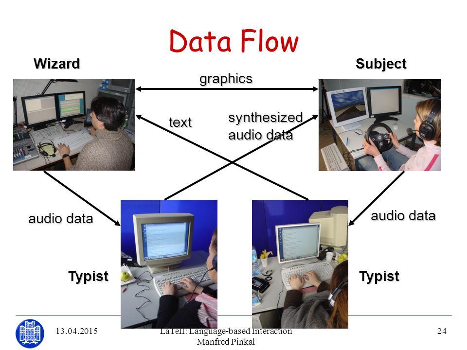 13.04.2015LaTeII: Language-based Interaction Manfred Pinkal 24 Data Flowtext synthesized audiodata audio data graphicsWizardSubject TypistTypist