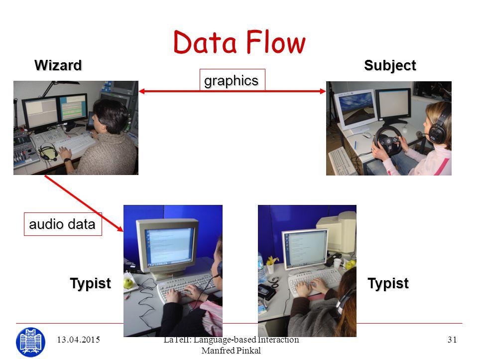 13.04.2015LaTeII: Language-based Interaction Manfred Pinkal 31 Data Flow audiodata audio data graphics WizardSubject TypistTypist
