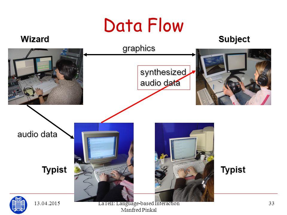 13.04.2015LaTeII: Language-based Interaction Manfred Pinkal 33 Data Flow synthesized audiodata audio data graphicsWizardSubject TypistTypist