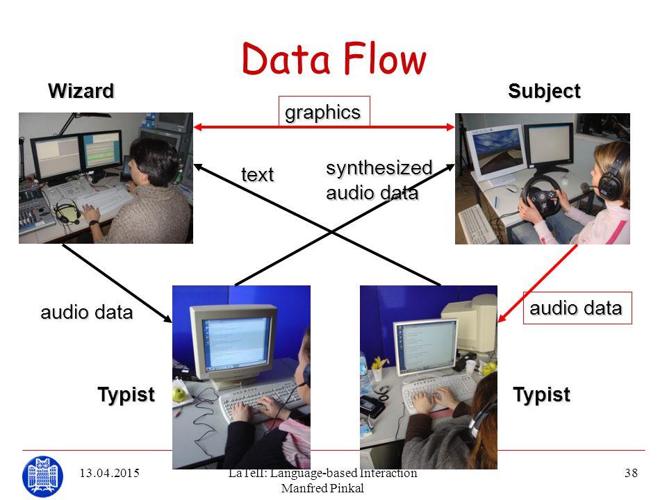 13.04.2015LaTeII: Language-based Interaction Manfred Pinkal 38 Data Flowtext synthesized audiodata audio data graphics WizardSubject TypistTypist