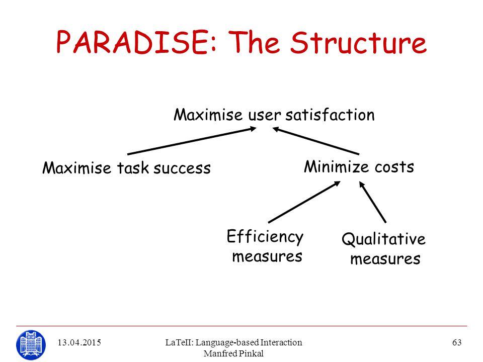 13.04.2015LaTeII: Language-based Interaction Manfred Pinkal 63 PARADISE: The Structure Maximise user satisfaction Maximise task success Minimize costs