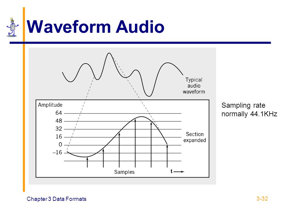 Chapter 3 Data Formats 3-32 Waveform Audio Sampling rate normally 44.1KHz