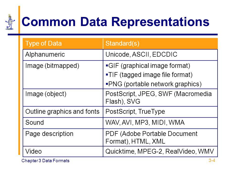 Chapter 3 Data Formats 3-4 Common Data Representations Type of DataStandard(s) AlphanumericUnicode, ASCII, EDCDIC Image (bitmapped)  GIF (graphical i