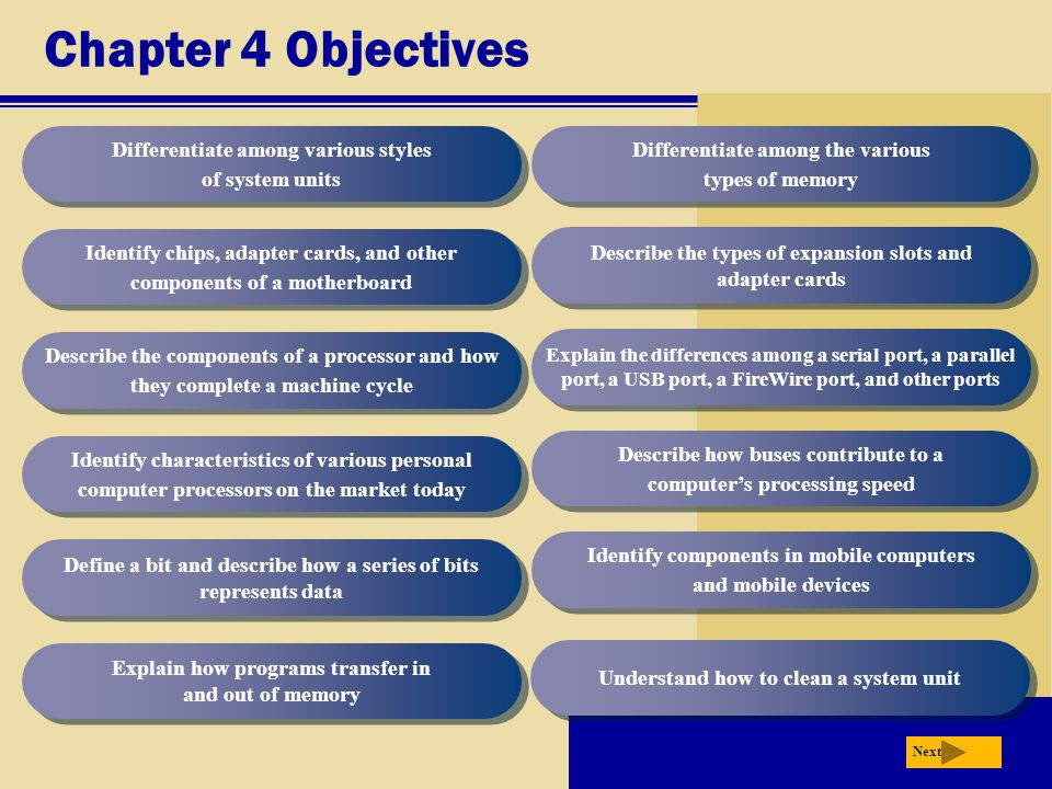 Chapter 4 Objectives Differentiate among various styles of system units Identify chips, adapter cards, and other components of a motherboard Describe the components of a processor and how they complete a machine cycle Identify characteristics of various personal computer processors on the market today Define a bit and describe how a series of bits represents data Explain how programs transfer in and out of memory Differentiate among the various types of memory Describe the types of expansion slots and adapter cards Explain the differences among a serial port, a parallel port, a USB port, a FireWire port, and other ports Describe how buses contribute to a computer's processing speed Identify components in mobile computers and mobile devices Next Understand how to clean a system unit
