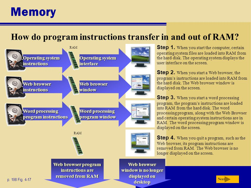Memory How do program instructions transfer in and out of RAM.