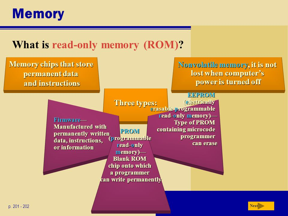 Memory What is read-only memory (ROM).p.