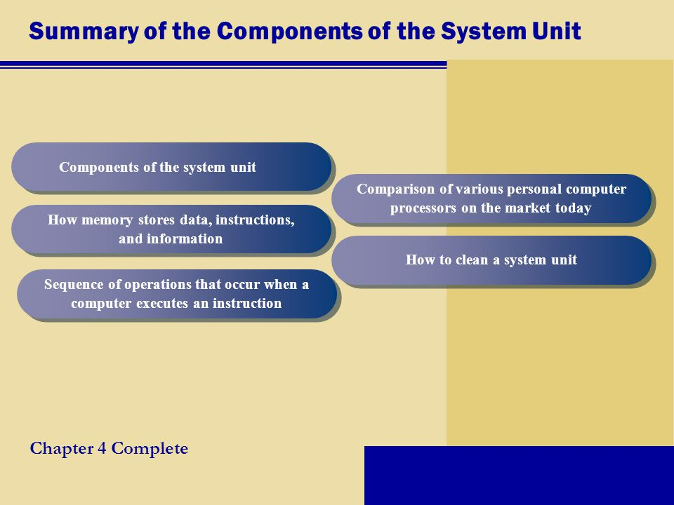 Summary of the Components of the System Unit Components of the system unit How memory stores data, instructions, and information Sequence of operations that occur when a computer executes an instruction Comparison of various personal computer processors on the market today Chapter 4 Complete How to clean a system unit