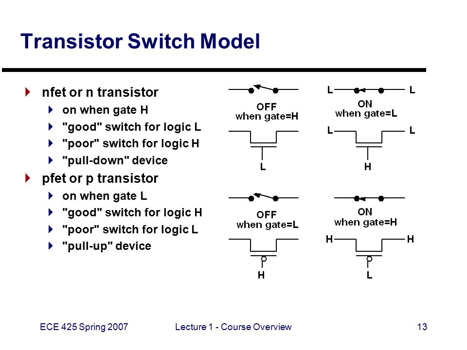 ECE 425 Spring 2007Lecture 1 - Course Overview13 Transistor Switch Model  nfet or n transistor  on when gate H 