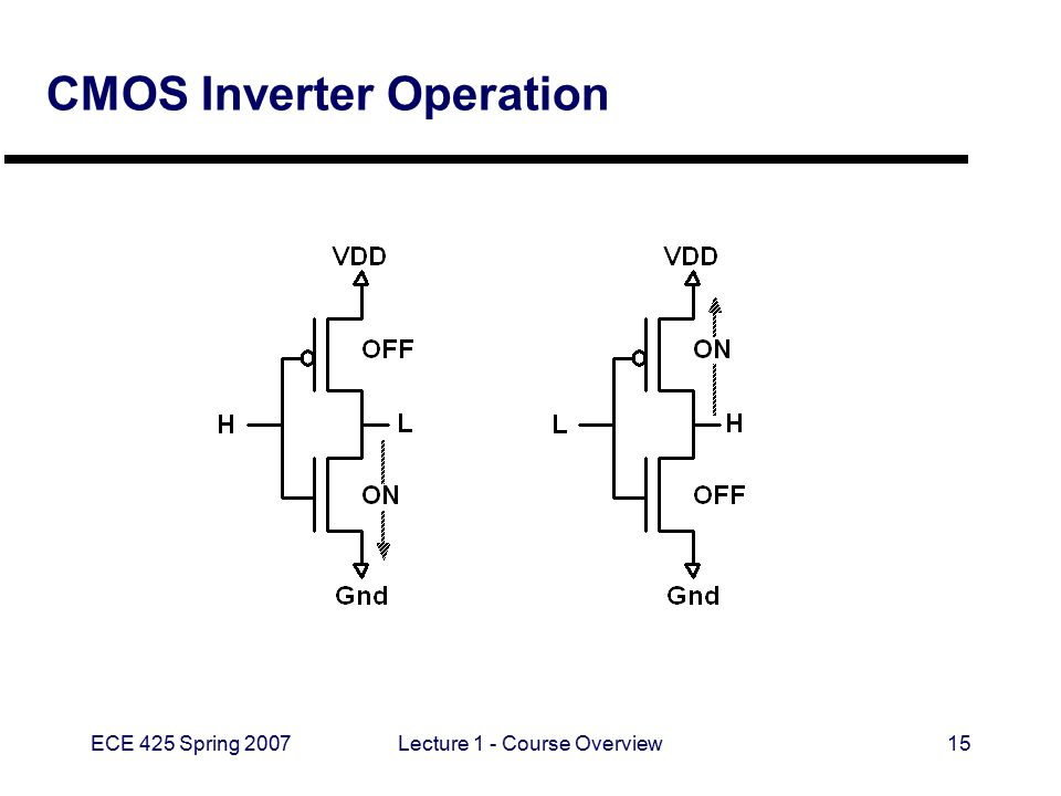 ECE 425 Spring 2007Lecture 1 - Course Overview15 CMOS Inverter Operation