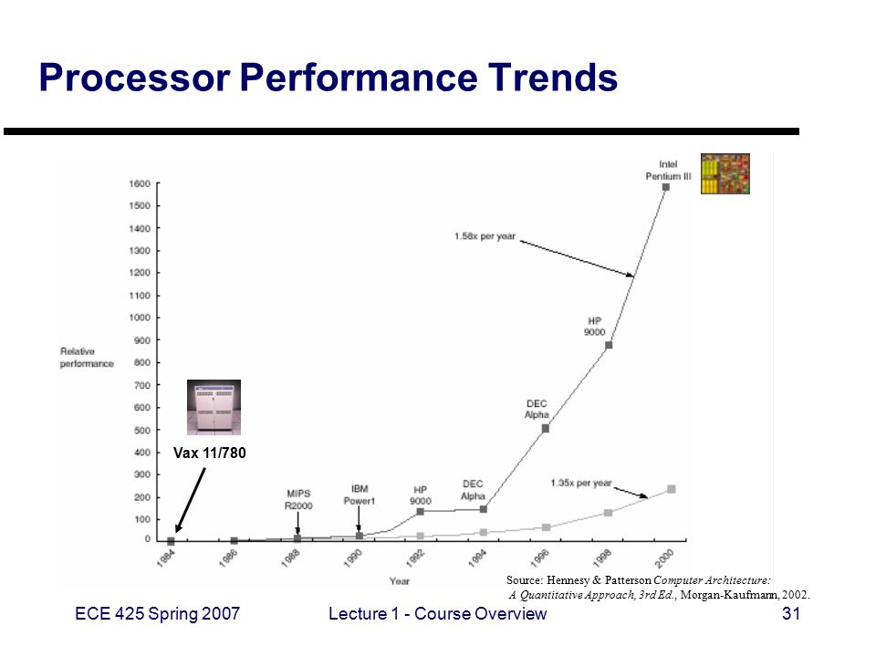 ECE 425 Spring 2007Lecture 1 - Course Overview31 Processor Performance Trends Source: Hennesy & Patterson Computer Architecture: A Quantitative Approa