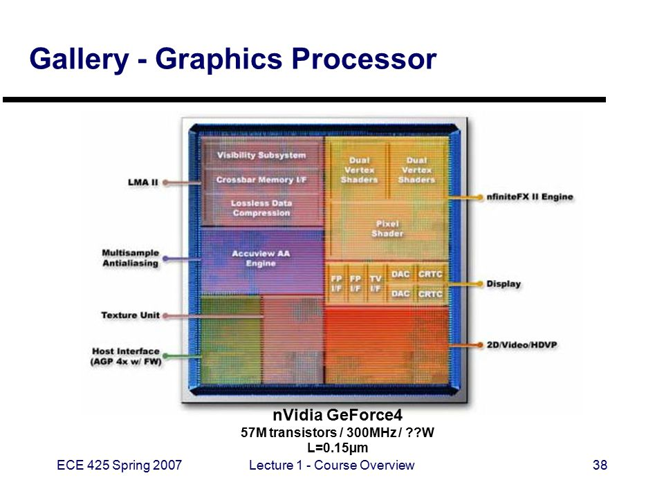 ECE 425 Spring 2007Lecture 1 - Course Overview38 Gallery - Graphics Processor nVidia GeForce4 57M transistors / 300MHz / ??W L=0.15µm