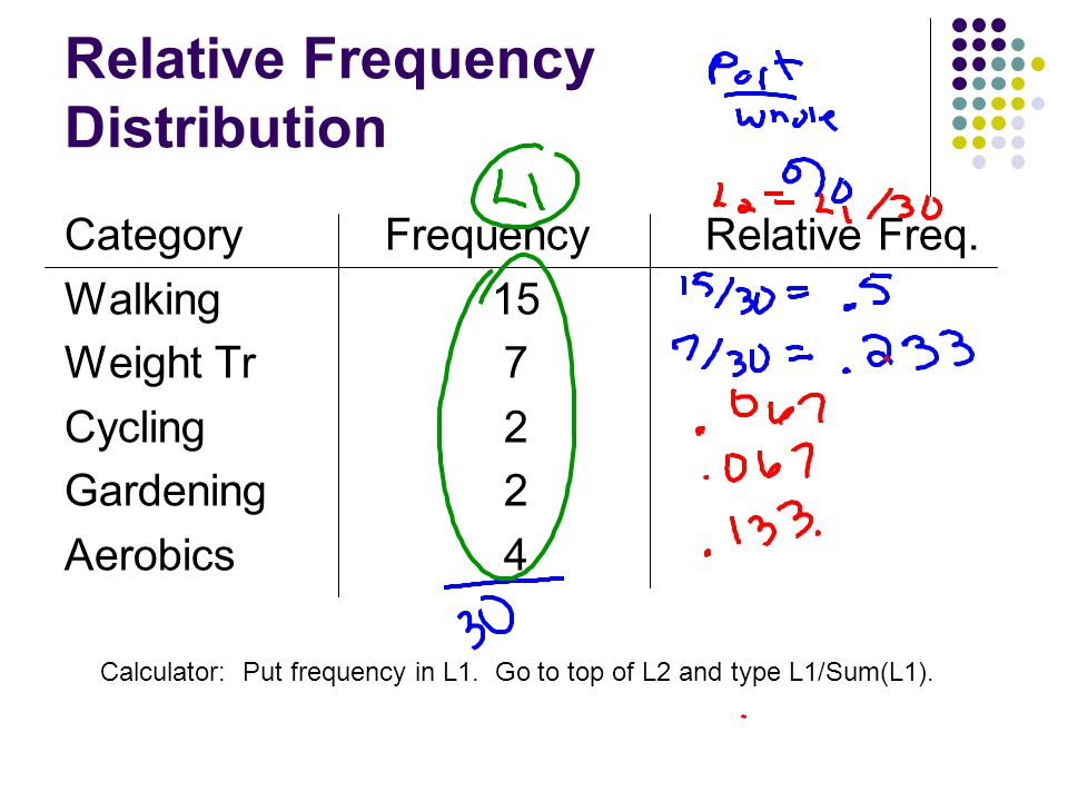 Relative Frequency Distribution CategoryFrequencyRelative Freq. Walking 15 Weight Tr 7 Cycling 2 Gardening 2 Aerobics 4 Calculator: Put frequency in L