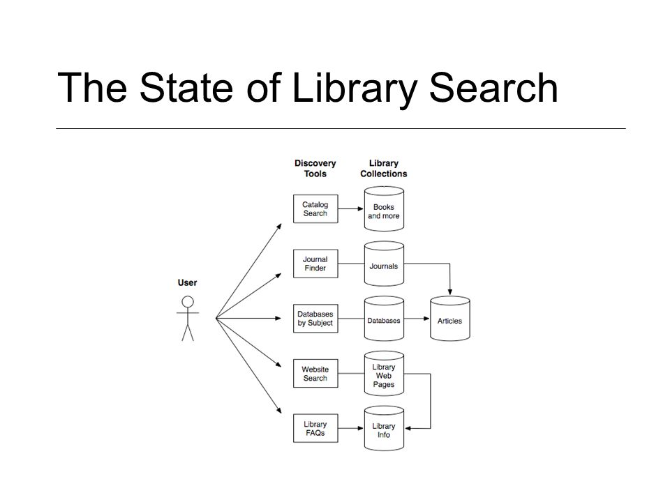 The State of Library Search