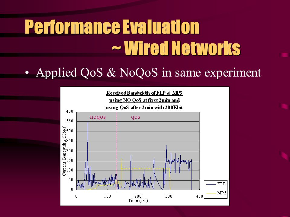 Performance Evaluation ~ Wired Networks Results with & without QoS