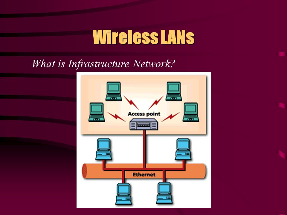 Wireless LANs Extension to /Alternative for Wired Network IEEE standard Using Radio Frequency (RF) connected as infrastructure network