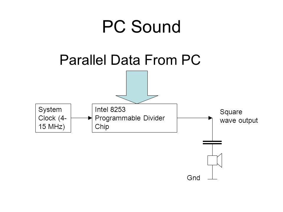 PC Sound Intel 8253 Programmable Divider Chip Parallel Data From PC System Clock (4- 15 MHz) Gnd Square wave output