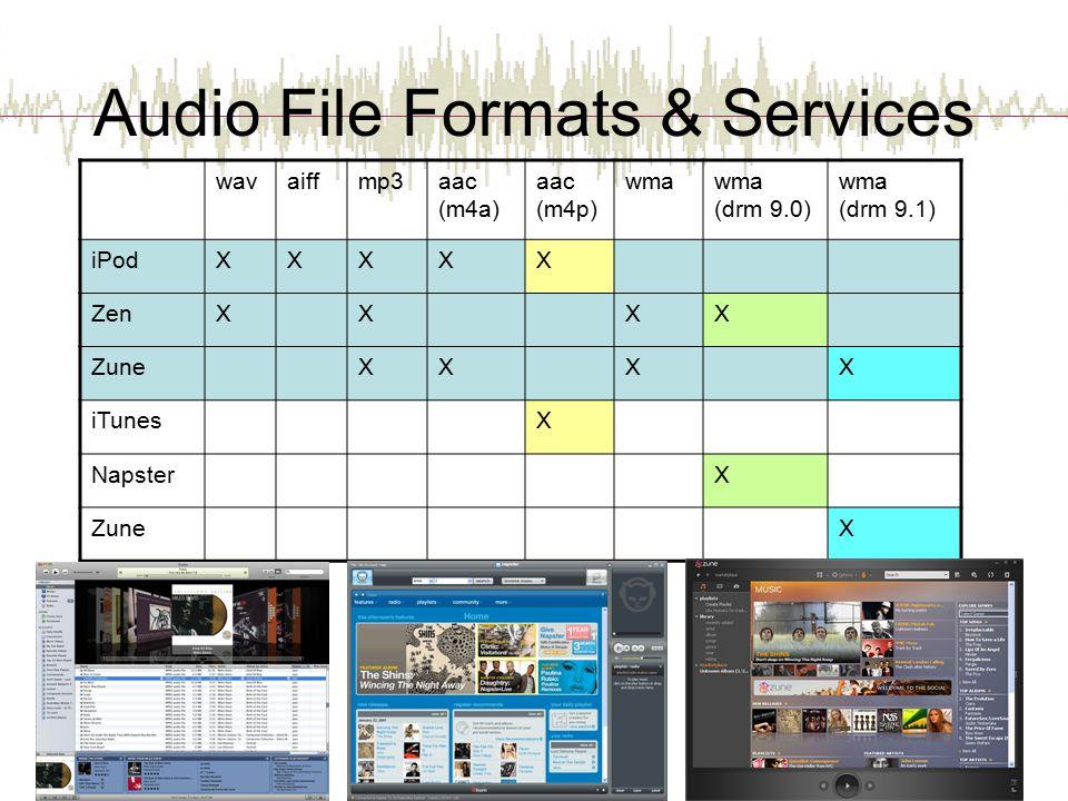 Audio File Formats & Services wavaiffmp3aac (m4a) aac (m4p) wmawma (drm 9.0) wma (drm 9.1) iPodXXXXX ZenXX XX ZuneXXXX iTunesX NapsterX ZuneX