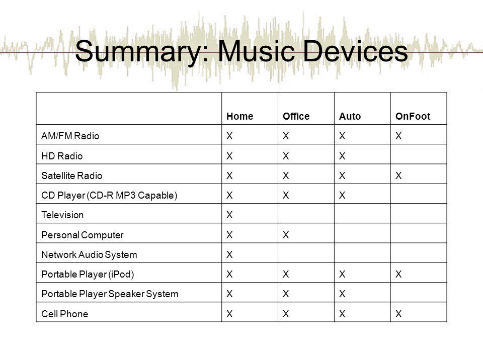 Summary: Music Devices HomeOfficeAutoOnFoot AM/FM RadioXXXX HD RadioXXX Satellite RadioXXXX CD Player (CD-R MP3 Capable)XXX TelevisionX Personal Compu