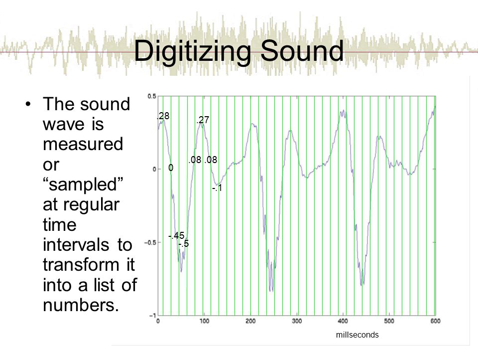 millseconds Digitizing Sound The sound wave is measured or sampled at regular time intervals to transform it into a list of numbers..28 0 -.45 -.5.08.27.08 -.1