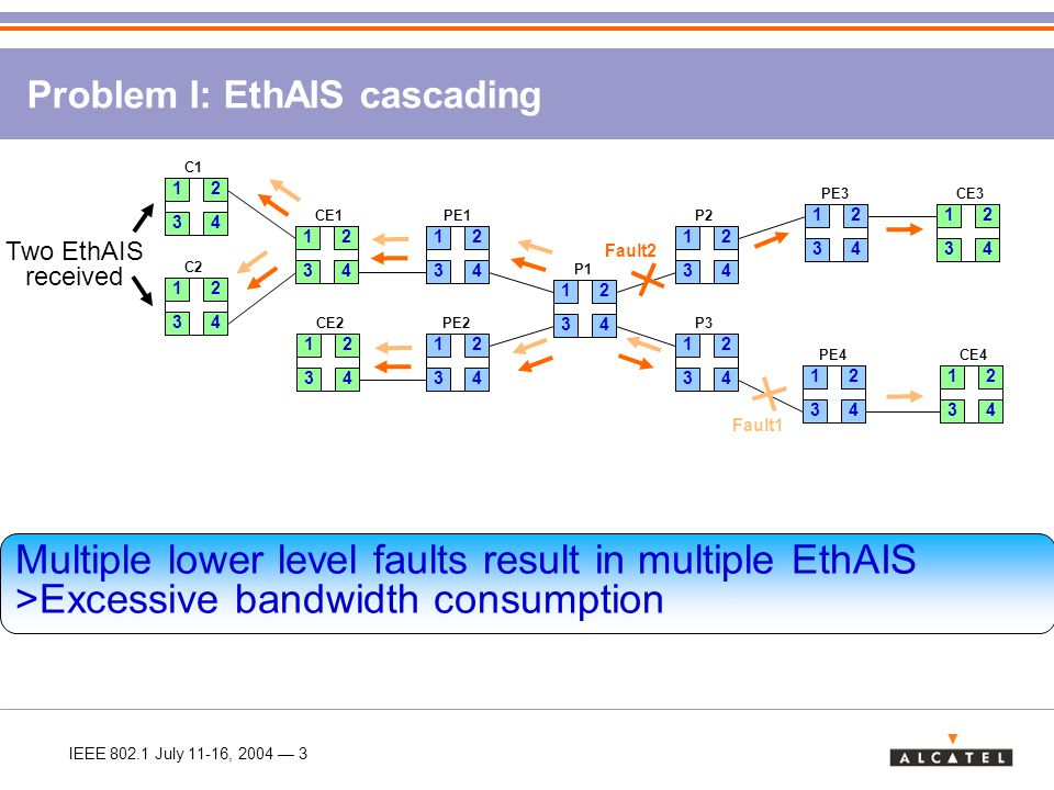 IEEE 802.1 July 11-16, 2004 — 4 Benefits: >The bandwidth taken by EthAIS at each level is independent of the number of faults at lower levels >No change in AIS frame format required.