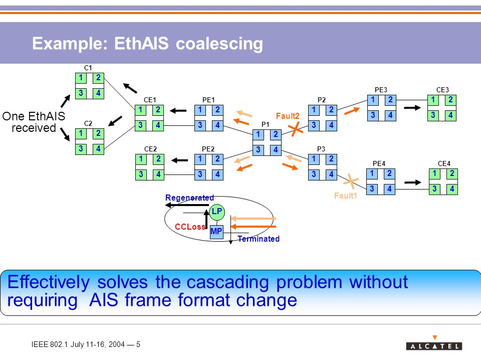 IEEE 802.1 July 11-16, 2004 — 6 Problem II: EthAIS Alarm suppression inaccuracies > Link failure alarms raised at server level, so CC loss alarm at any other level must be suppressed.