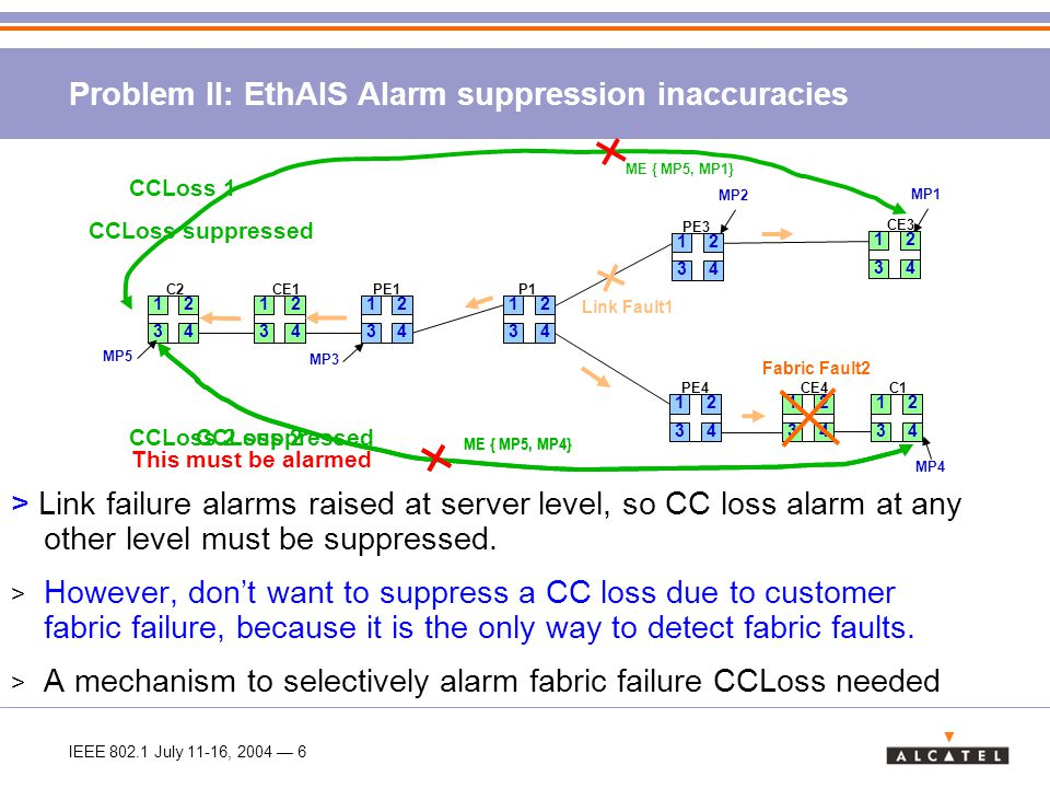 IEEE 802.1 July 11-16, 2004 — 7 CCLoss suppressed CCLoss NOT suppressed Solution: TLV in AIS frame > EthAIS indicates which upper level MPs (MP1) are affected by a CCLoss > Stored in a data base at edge MP's (Learning phase) > New TLV in EthAIS containing MP1 > MP suppress CCLoss from MEs indicated in the EthAIS TLV (AIS TLV phase) 12 34 C2 12 34 CE4 12 34 C1 12 34 CE1 PE1 12 34 PE3 12 34 PE4 12 34 P1 12 34 MP1 MP2 MP3 MP1 MP5 CCLoss suppressed 12 34 CE3 Link Fault1 Fabric Fault2 MP4 ME { MP5, MP1} CCLoss 1 ME { MP5, MP4} CCLoss 2