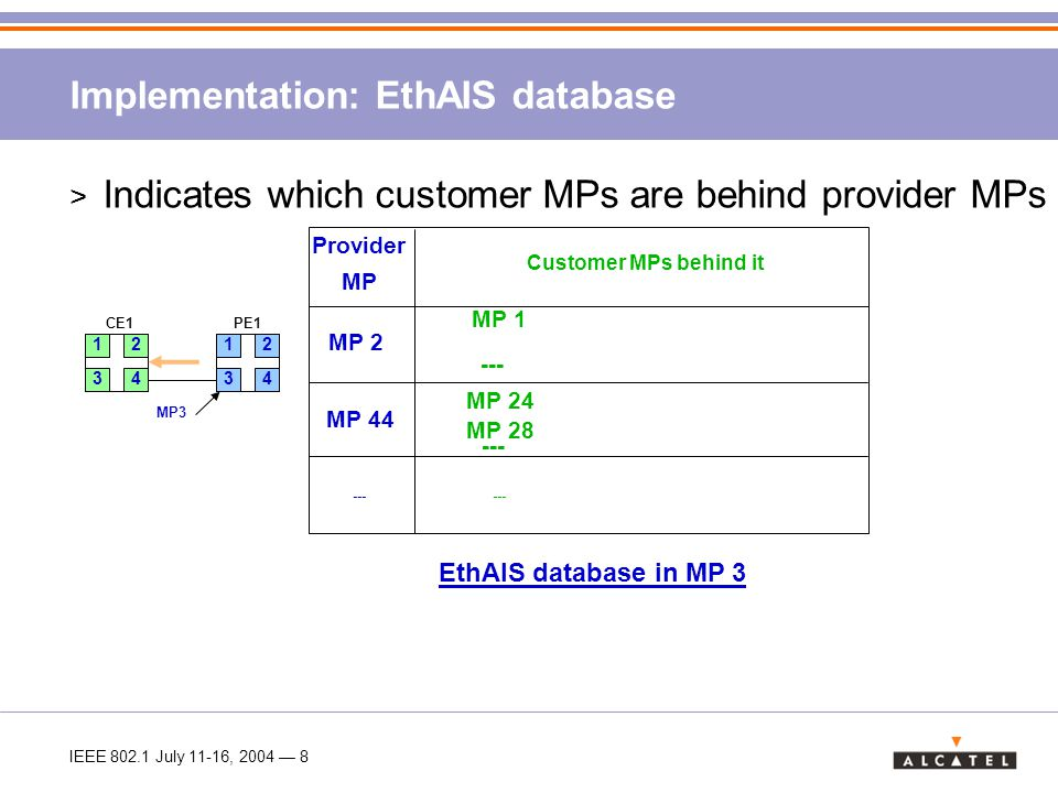 IEEE 802.1 July 11-16, 2004 — 8 Implementation: EthAIS database > Indicates which customer MPs are behind provider MPs Provider MP Customer MPs behind it MP 2 MP 44 MP 1 --- MP 24 MP 28 --- EthAIS database in MP 3 12 34 CE1 PE1 12 34 MP3