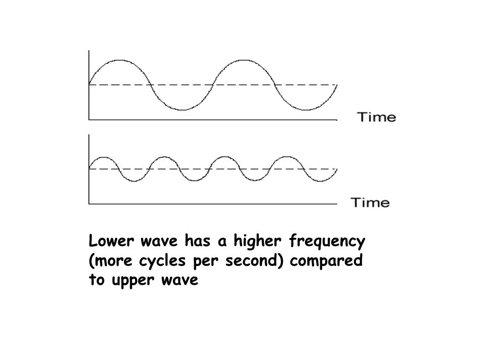 A continuous wave example Frequency – so many cycles per second Amplitude Amplitude of sound wave is a measure of its loudness. Frequency of sound wav