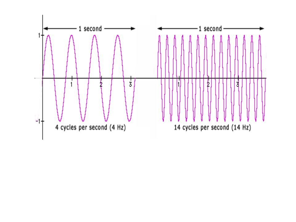 Lower wave has a higher frequency (more cycles per second) compared to upper wave