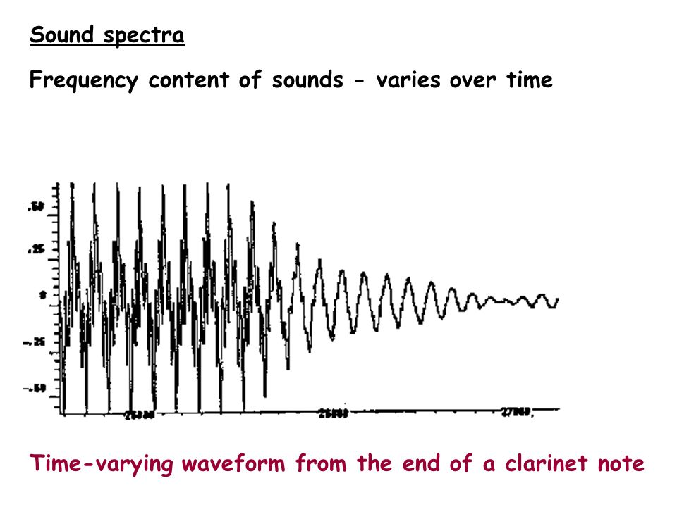 Wave components Sound wave