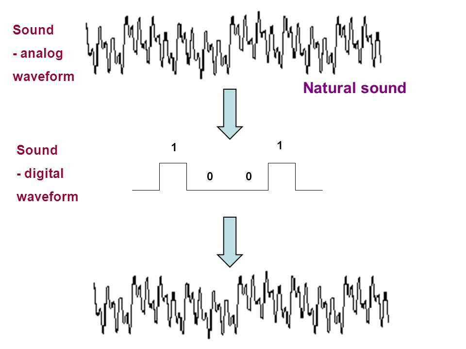 Analog media must be digitized by the computer: - Converted to a discrete digital (binary) signal (0s and 1s):  Text - each character represented by