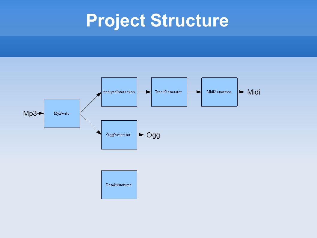 Project Structure Mp3 Ogg Midi