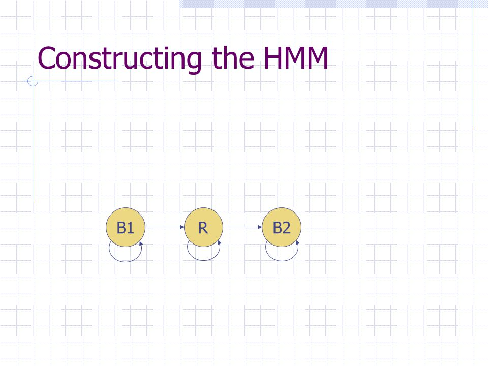 Constructing the HMM B1RB2