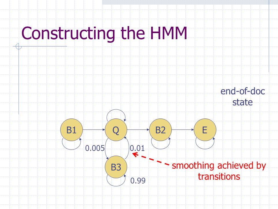 Constructing the HMM B3 B1QB2E 0.01 0.99 0.005 smoothing achieved by transitions end-of-doc state