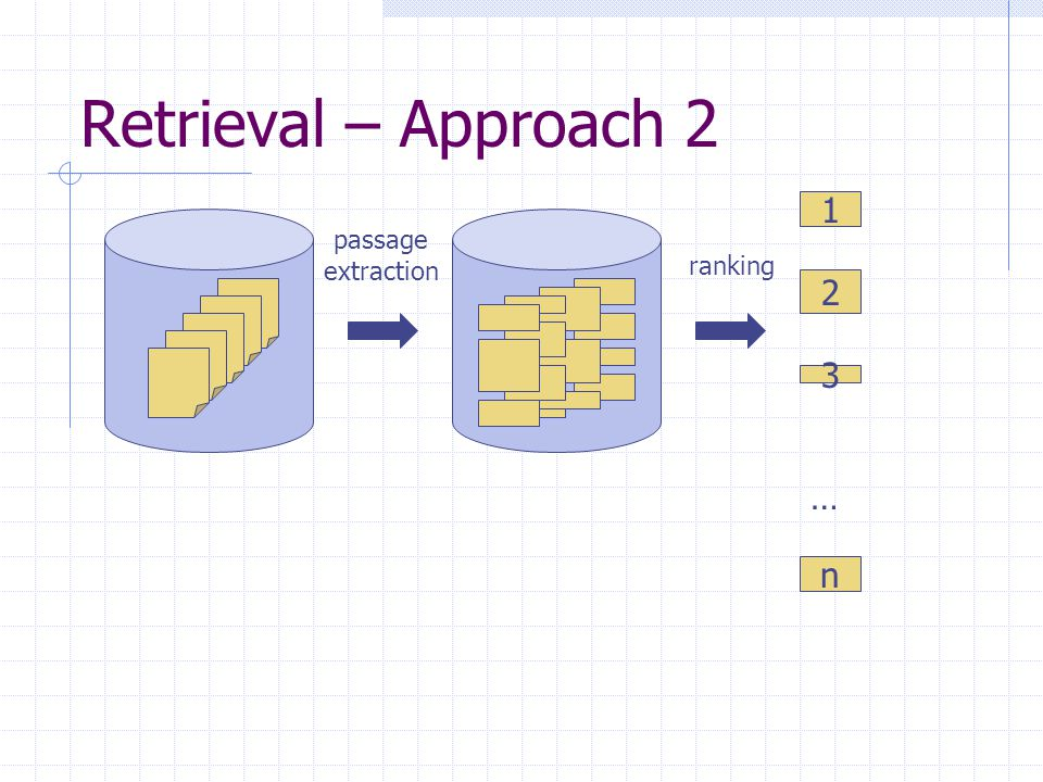 Retrieval – Approach 2 1 2 3 n … ranking passage extraction