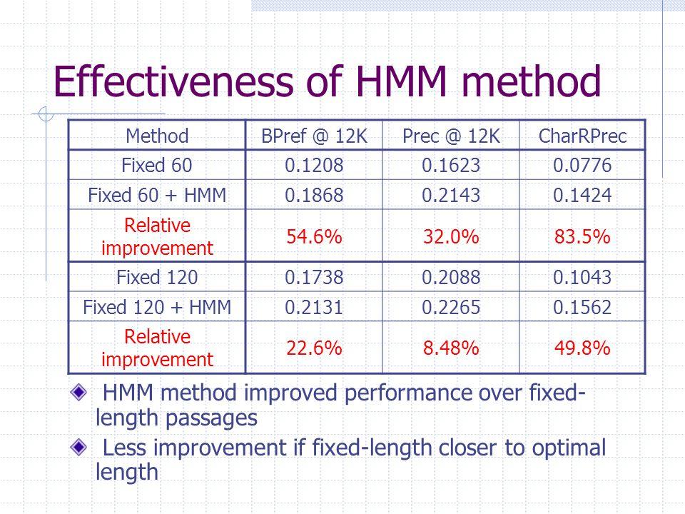 Effectiveness of HMM method MethodBPref @ 12KPrec @ 12KCharRPrec Fixed 600.12080.16230.0776 Fixed 60 + HMM0.18680.21430.1424 Relative improvement 54.6%32.0%83.5% Fixed 1200.17380.20880.1043 Fixed 120 + HMM0.21310.22650.1562 Relative improvement 22.6%8.48%49.8% HMM method improved performance over fixed- length passages Less improvement if fixed-length closer to optimal length