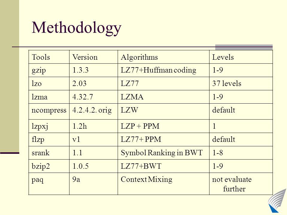 Methodology ToolsVersionAlgorithmsLevels gzip1.3.3LZ77+Huffman coding1-9 lzo2.03LZ7737 levels lzma4.32.7LZMA1-9 ncompress4.2.4.2. origLZWdefault lzpxj
