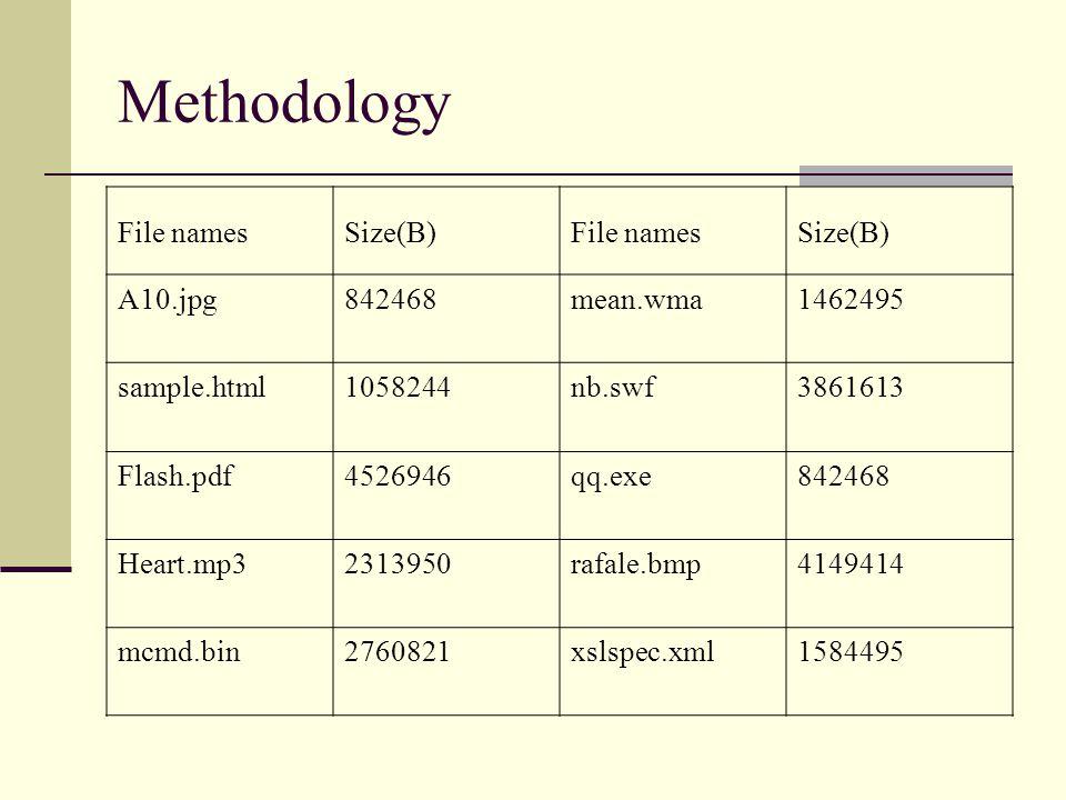 Methodology File namesSize(B)File namesSize(B) A10.jpg842468mean.wma1462495 sample.html1058244nb.swf3861613 Flash.pdf4526946qq.exe842468 Heart.mp32313