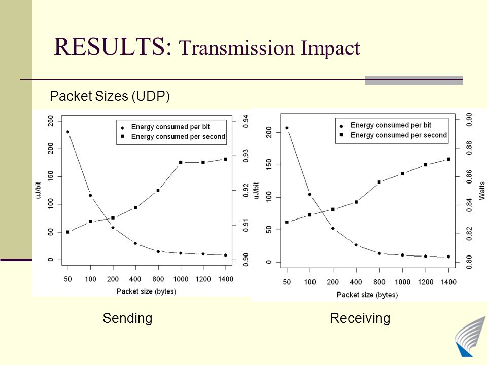 RESULTS: Transmission Impact SendingReceiving Packet Sizes (UDP)