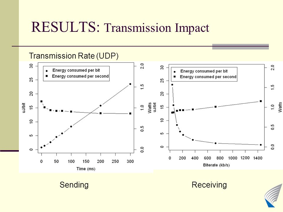 RESULTS: Transmission Impact SendingReceiving Transmission Rate (UDP)