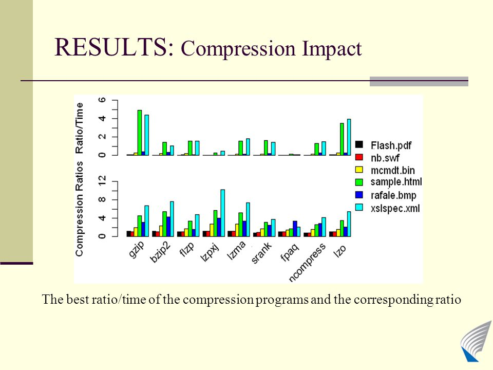 RESULTS: Compression Impact The best ratio/time of the compression programs and the corresponding ratio