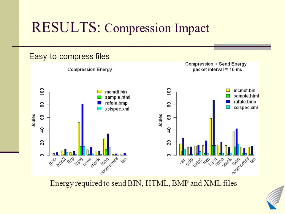 RESULTS: Compression Impact Easy-to-compress files Energy required to send BIN, HTML, BMP and XML files