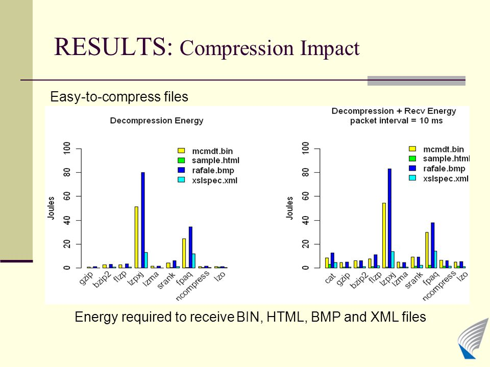 RESULTS: Compression Impact Easy-to-compress files Energy required to receive BIN, HTML, BMP and XML files
