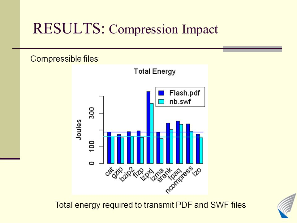 RESULTS: Compression Impact Compressible files Total energy required to transmit PDF and SWF files