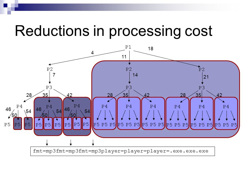 Reductions in processing cost fmt=mp3fmt=mp3fmt=mp3player=player=player=.exe.exe.exe P5 P2 P4 P5 P4 P5 P4 P3 P5 P4 P5 P4 P5 P4 P2 P3 P1 P5 P4 P5 P4 P5