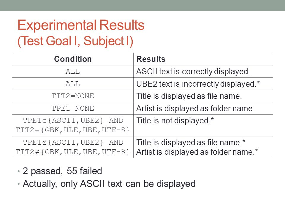 Experimental Results (Test Goal I, Subject I) 2 passed, 55 failed Actually, only ASCII text can be displayed ConditionResults ALL ASCII text is correc