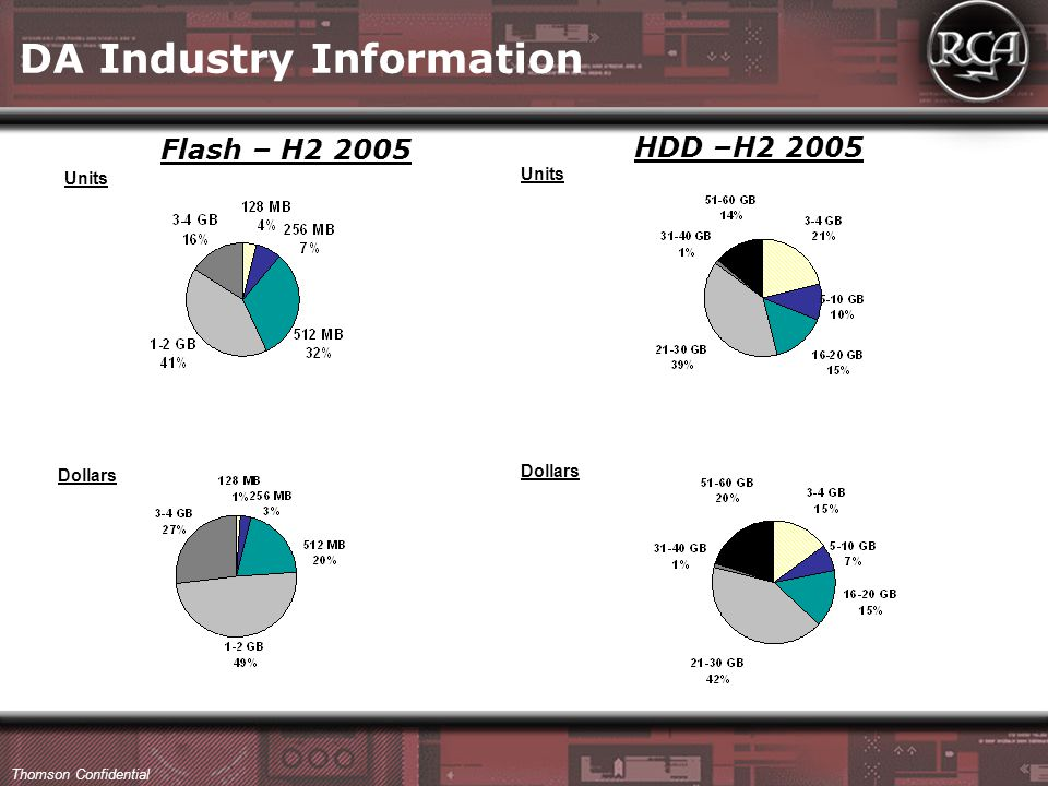 Thomson Confidential Flash – H2 2005 HDD –H2 2005 Units Dollars DA Industry Information